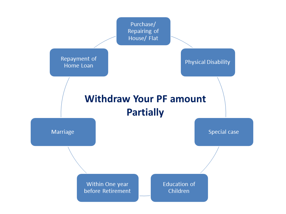 Withdraw PF amount Partially