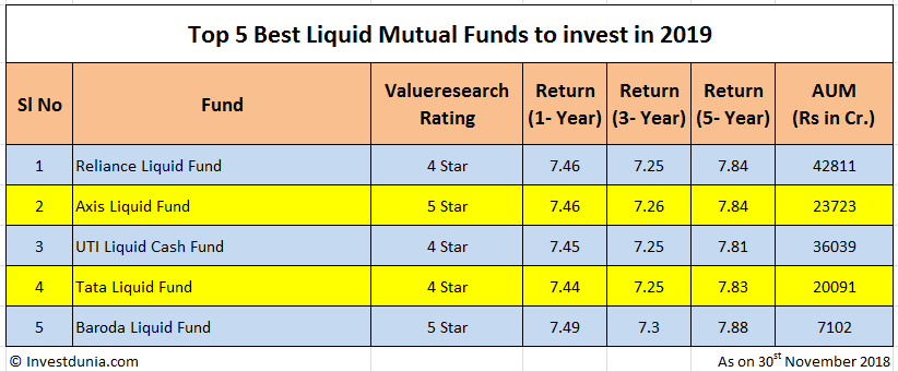 5 best liquid mutual funds to invest